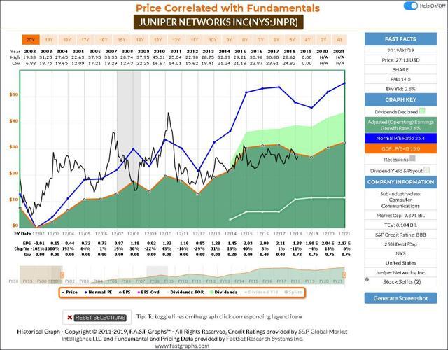 JNPR mercurial Graph