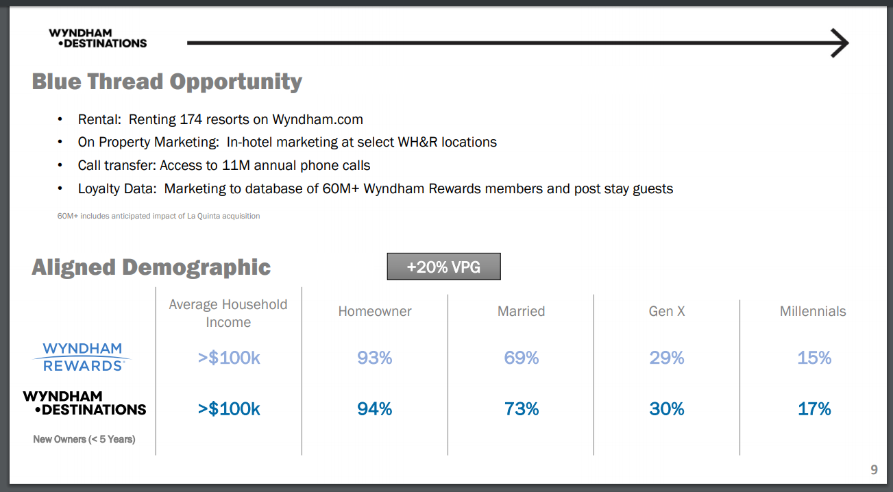 Wyndham Destinations An Undervalued Vacation Ownership Leader Nyse Wynd Seeking Alpha