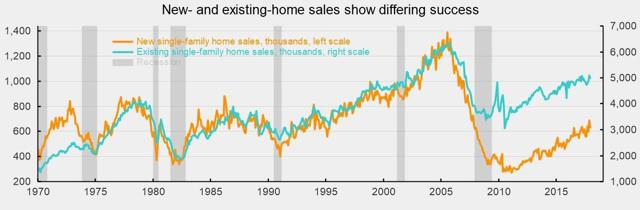 The Bottom In Housing May Be Near