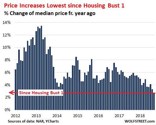 For housing nearing bottom you were