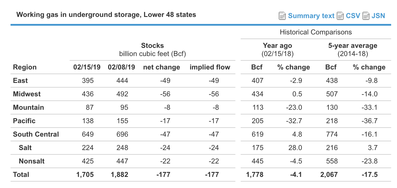 Weekly Natural Gas Storage Report: Time Is Running Out For The Bulls