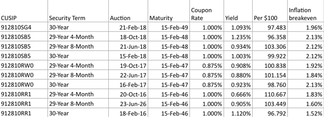TIP auction history