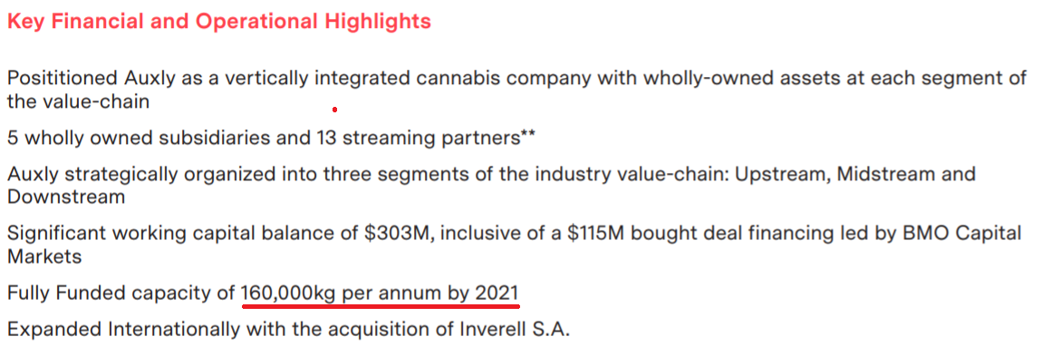 Auxly Is Undervalued As It Expects Production Capacity Of 160,000 Kg