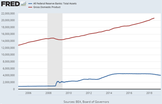Federal Reserve Assets to GDP