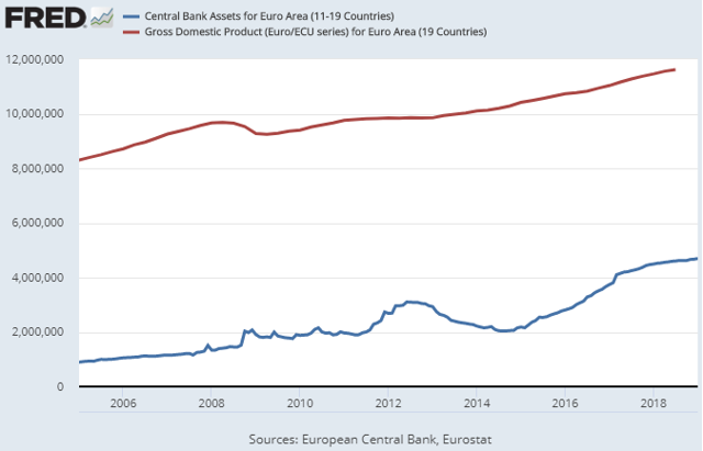 European Central Bank Assets to GDP