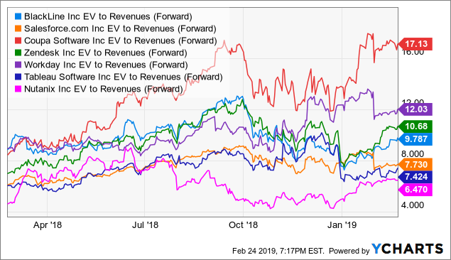 BlackLine: Solid 2019 Guidance But Valuation A Bit Pricey