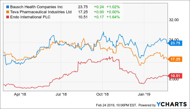Why Bausch Health Will Trade At New Yearly Highs - Bausch Health