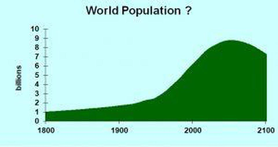 Global Population Decline And Economic Growth