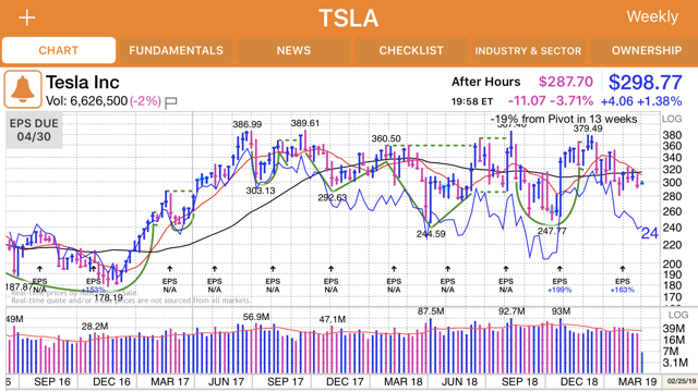 $TSLA Weekly Chart (investors.com)