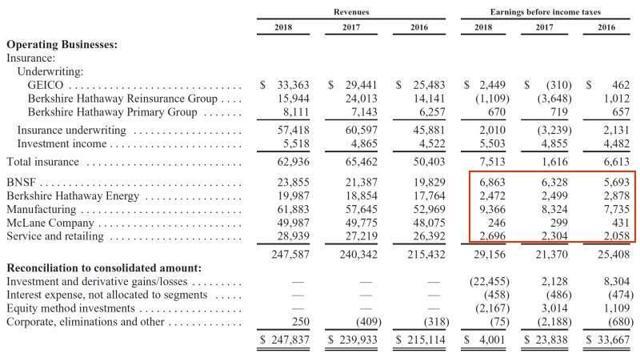 Berkshire Hathaway Business Segment Data