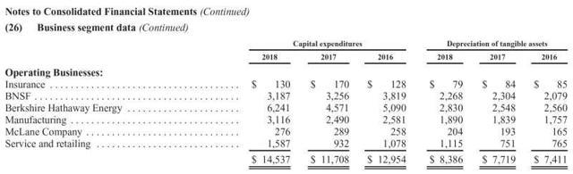 Berkshire Hathaway capex
