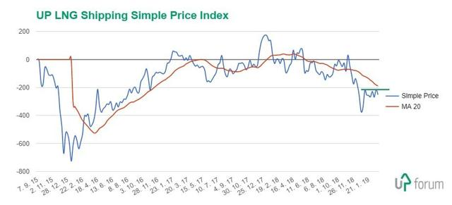 UP LNG Shipping Simple Price Index