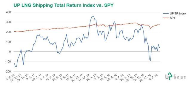 UP LNG Shipping Total Return Index vs. SPY