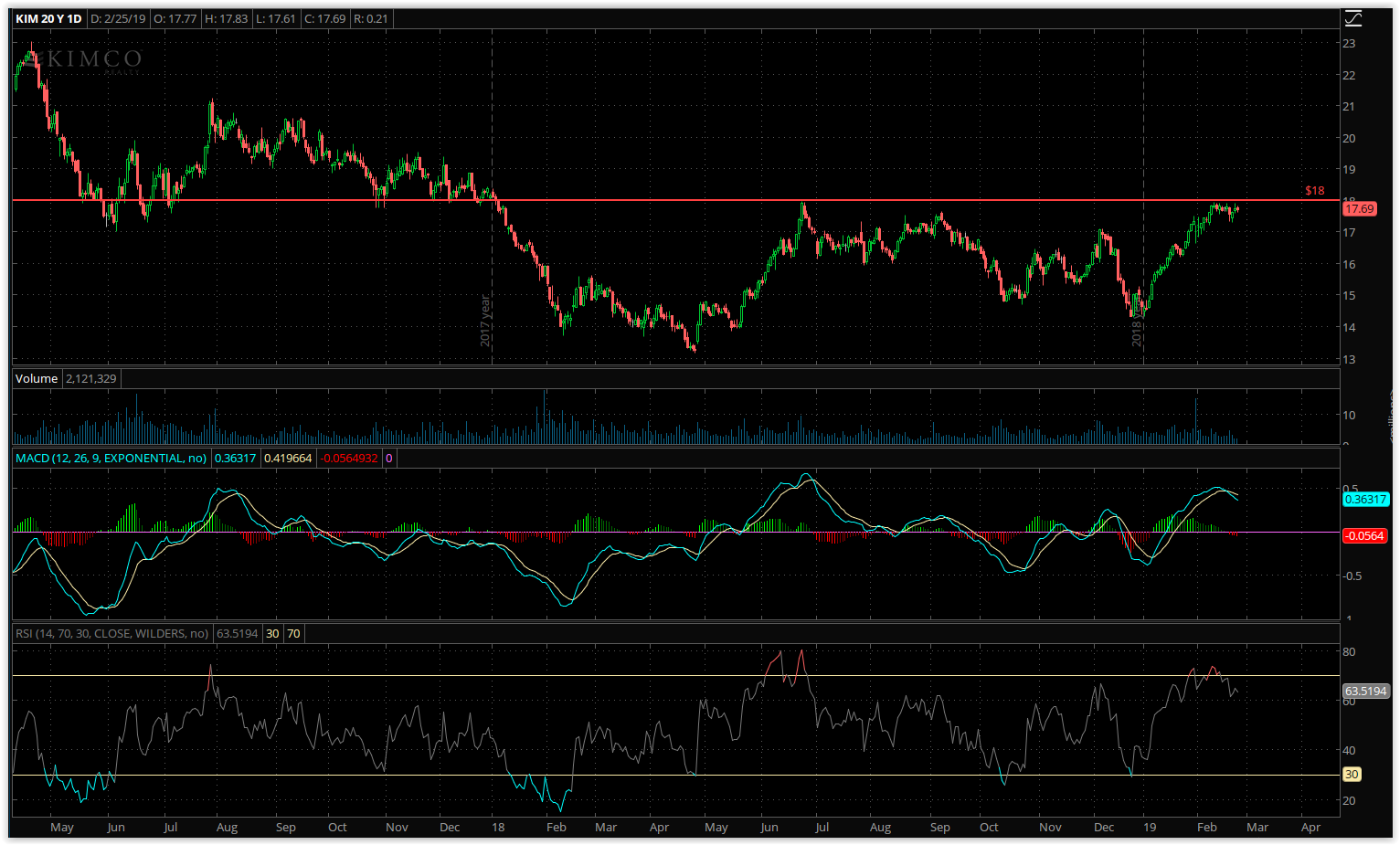 REITs Are Due For A Pullback | Seeking Alpha