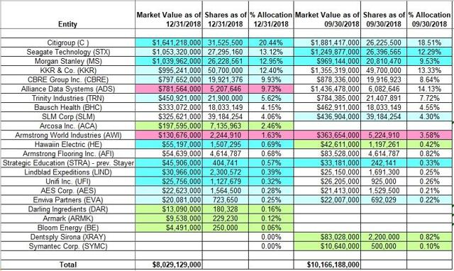 Jeffrey Ubben - ValueAct Holdings - Q4 2018 13F Report Q/Q Comparison