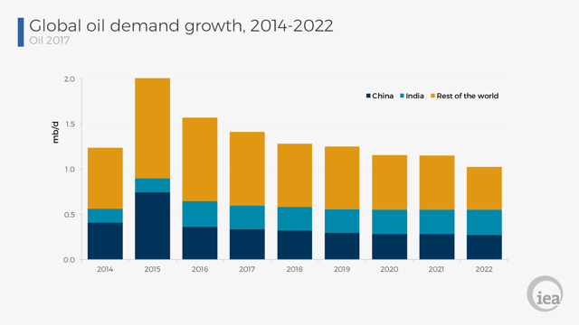 Oil demand growth projections 2017