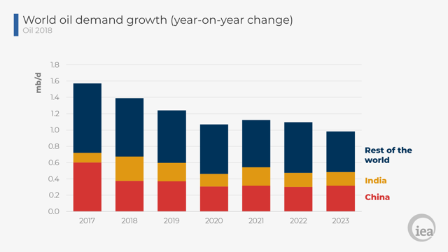 Oil demand growth projections 2018