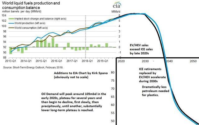 Oil Demand Destruction