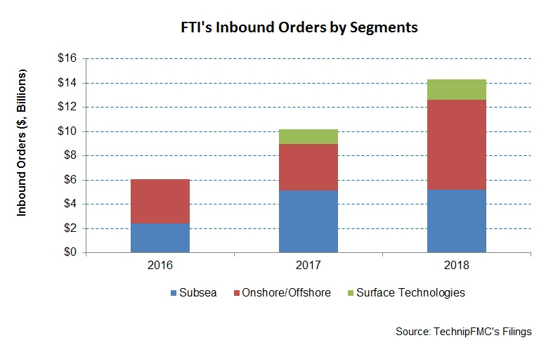 TechnipFMC Takes Subsea Weakness In Stride To Improve In The Long