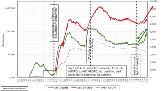 Austin Chalk Oil and Gas Production Graph