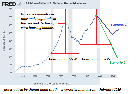 Now That Housing Bubble #2 Is Bursting... How Low Will It Go?
