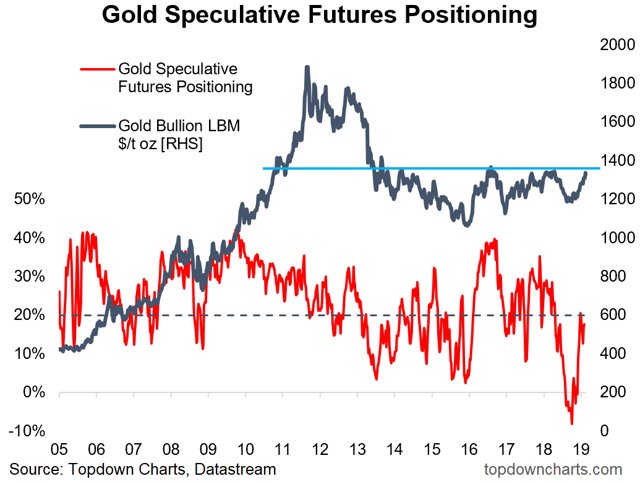 gold could be on the cusp of a new bull market according to this chart