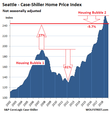 The Most Splendid Housing Bubbles In America Get Pricked | Seeking Alpha