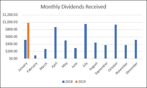 Roth IRA Monthly Dividends
