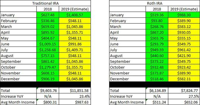 Traditional and Roth IRA Projections