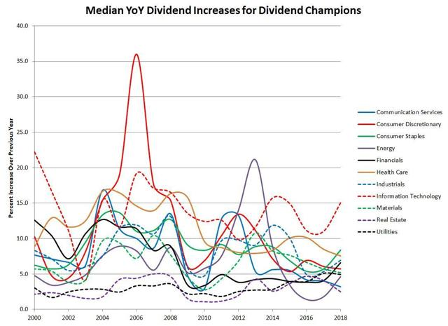 Median YoY Increases for Dividend Champions