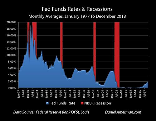 Next Recession: Turning Zero Percent Interest Rates Into A 21% Yield