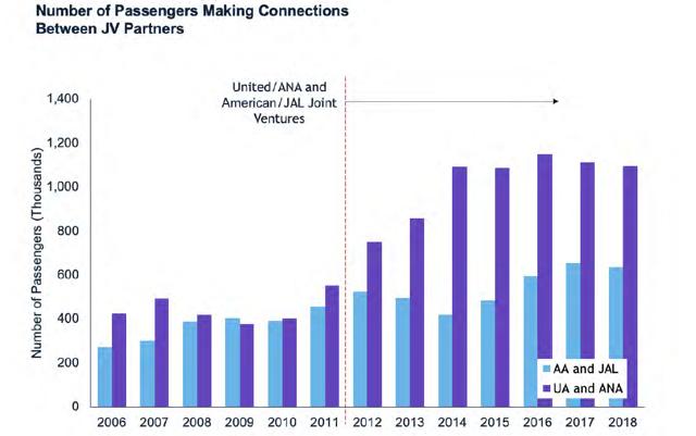 Japan - US Joint Venture connecting passengers