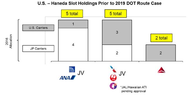 Current U.S. to Haneda flights