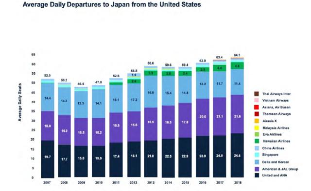 U.S. to Japan capacity