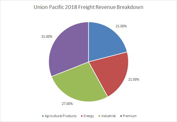 Union Pacific 2018 Freight Revenue Breakdown