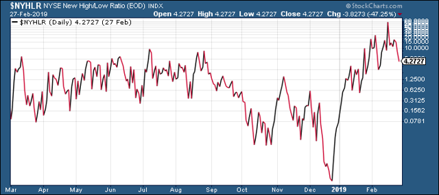 NySE New High/Low Ratio
