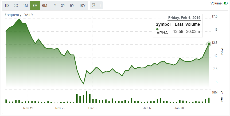 Aphria Roared Back 150% From Short Attack  What Now