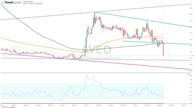 AVEO Weekly Chart Trend Trendspider