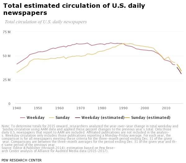 total circulation of newspapers over time