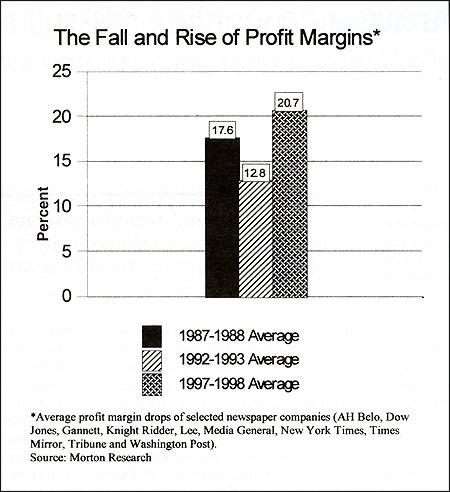 rise and fall of profit margins in newspapers