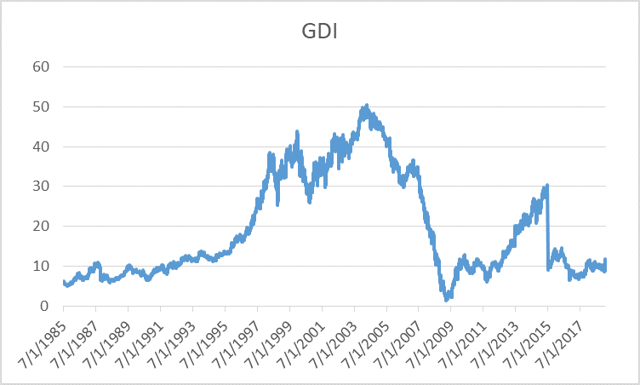 gdi stock price over the past several years