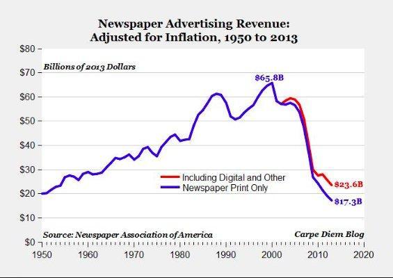 newspaper advertising revenue over tem