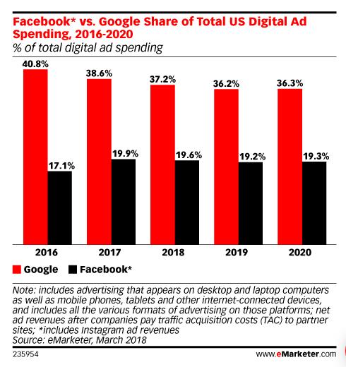 facebook and google digital ad spending