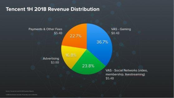 tencent exposure to revenue sources