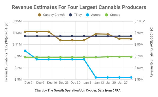 Even as analysts lowered Auroras revenue estimate based on guidance, they left Canopy Growth and other estimates unchanged.