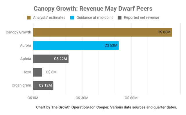 Canopy Growth revenue is forecast to be much higher than peers - but is that forecast realistic?