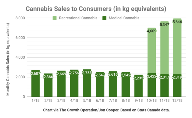 Medical cannabis sales by volume were down 5% in the fourth quarter compared to the third quarter