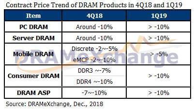 DRAM, NAND, flash, prices