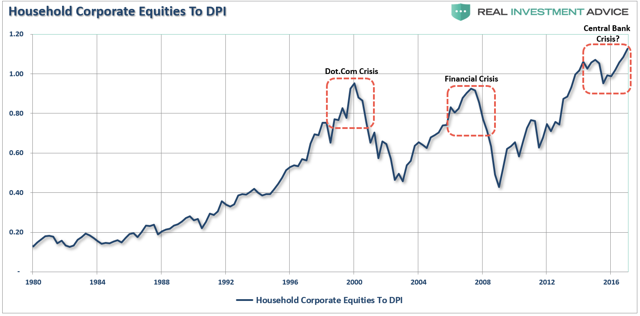 saupload_Household-Equities-DPI-020119_t