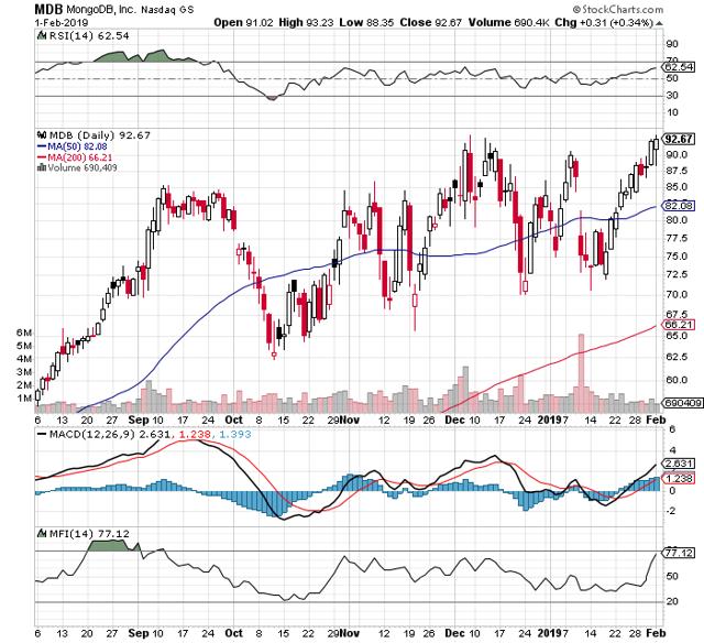 https://c.stockcharts.com/c-sc/sc?s=MDB&p=D&b=5&g=0&i=t9978969674c&r=1549254647775